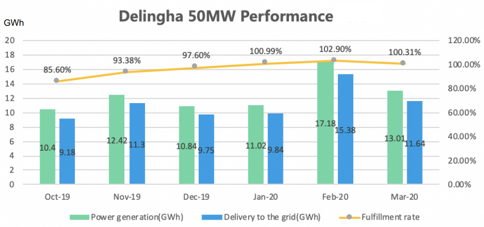 https://newenergy-production-assets.s3.eu-west-2.amazonaws.com/china_delingha_csp_performance_first_six_months_supcon_solar_1.png