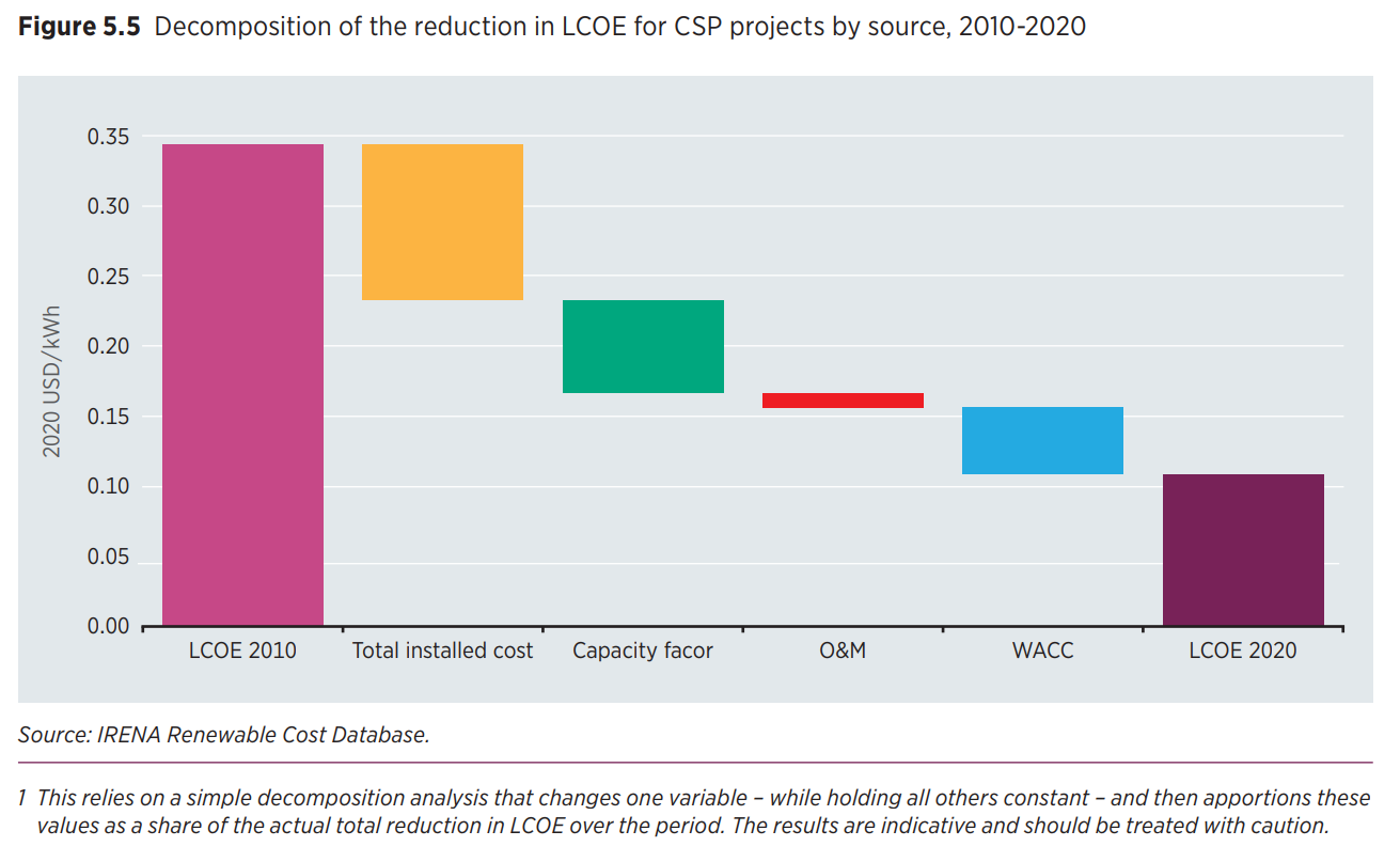 https://newenergy-production-assets.s3.eu-west-2.amazonaws.com/csp_cost_reductions_by_category_irena_2021_renewable_energy_costs_report.png