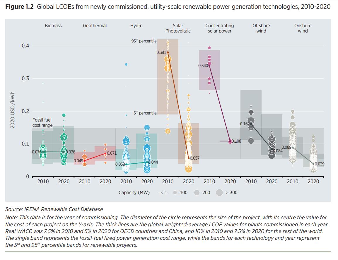https://newenergy-production-assets.s3.eu-west-2.amazonaws.com/lcoe_of_renewable_energy_technologies_irena_2021_renewable_energy_costs_report.png