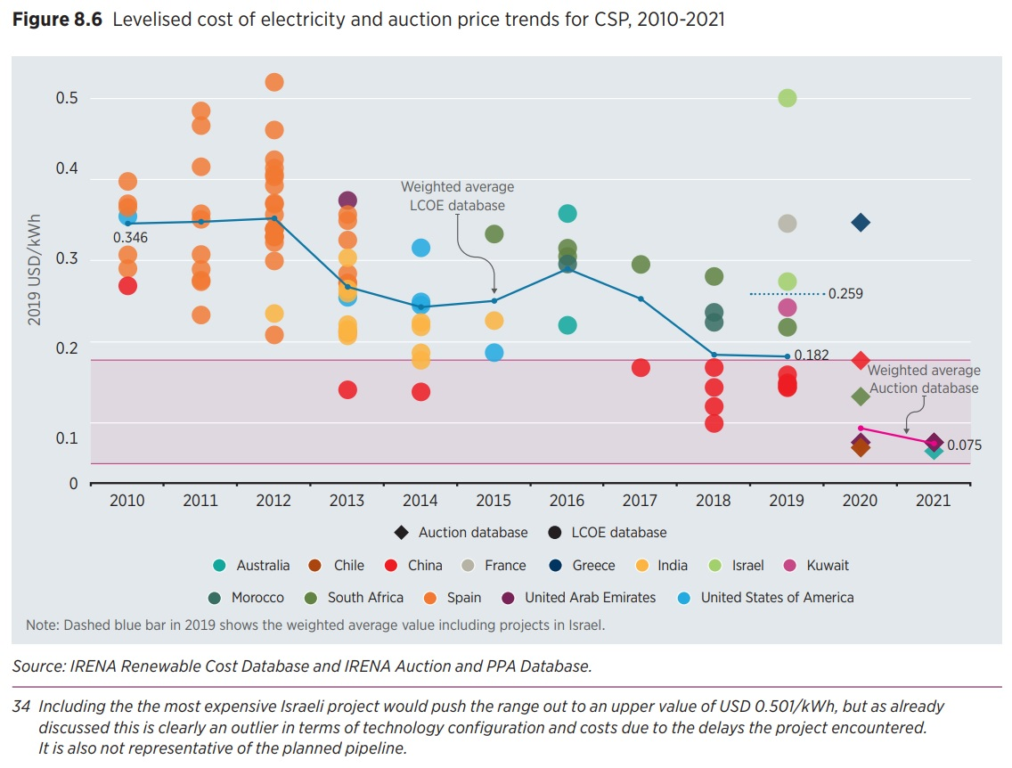 https://newenergy-production-assets.s3.eu-west-2.amazonaws.com/levelised_cost_of_energy_of_csp_plants_and_auction_price_trends_irena_power_generation_costs_2019_report_june_2020_1.jpg