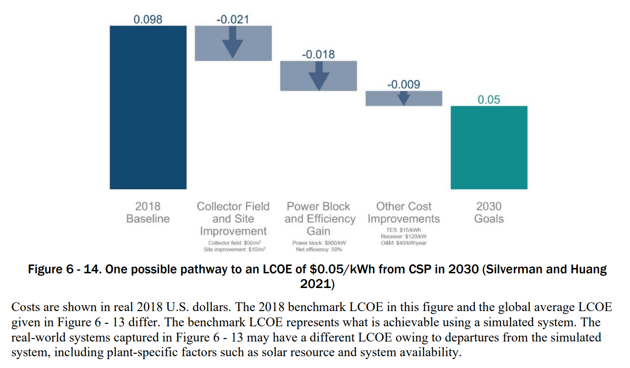 https://newenergy-production-assets.s3.eu-west-2.amazonaws.com/potential_csp_cost_reduction_pathway_doe_solar_futures_study.png