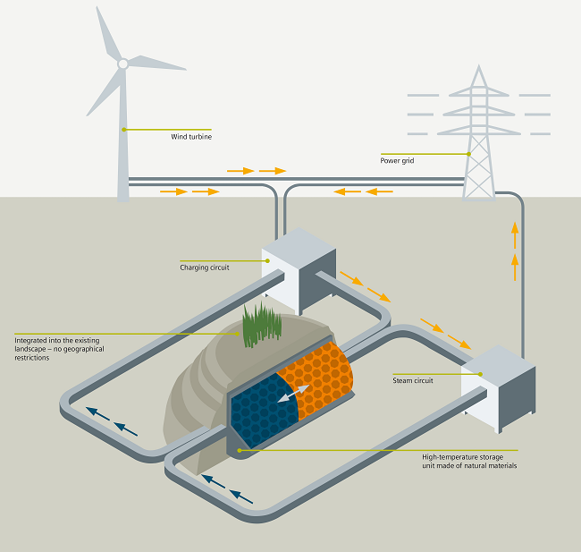 Siemens eyes low-cost long-duration energy storage with new thermal system  | Reuters Events | Renewables