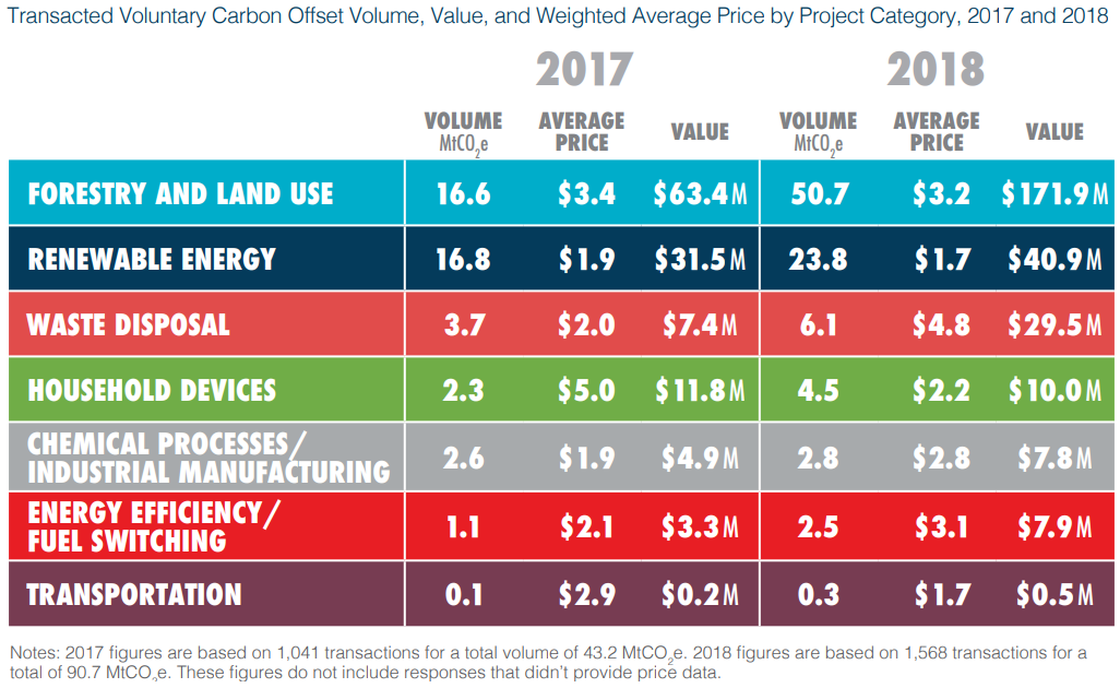 https://newenergy-production-assets.s3.eu-west-2.amazonaws.com/transacted_voluntary_carbon_offset_volume_source_ecosystem_marketplace_financing_emissions_reductions_for_the_future_state_of_the_voluntary_carbon_markets_2019_2019_0.png